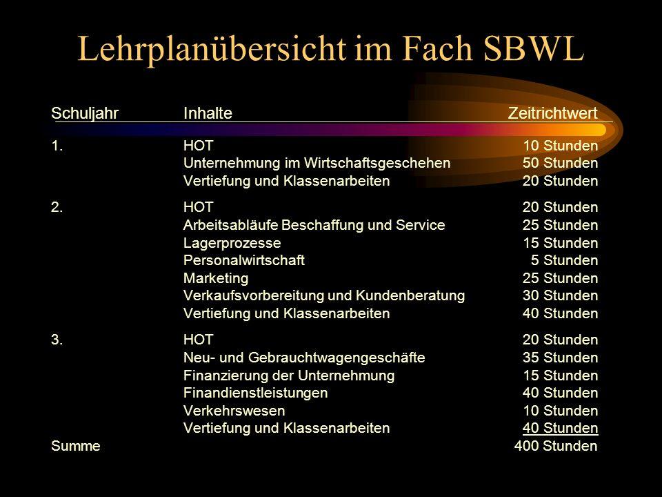 Lehrplanübersicht im Fach SBWL