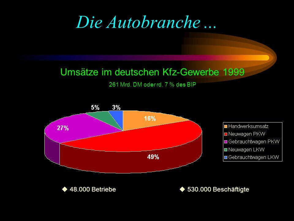 Umsätze im deutschen Kfz-Gewerbe 1999