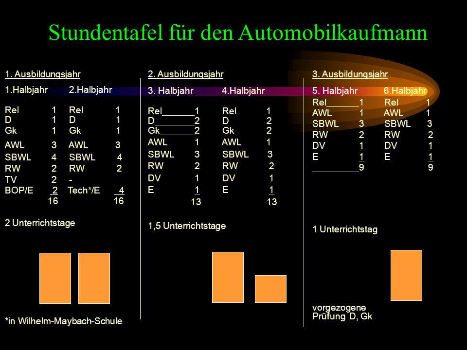 Stundentafel für den Automobilkaufmann