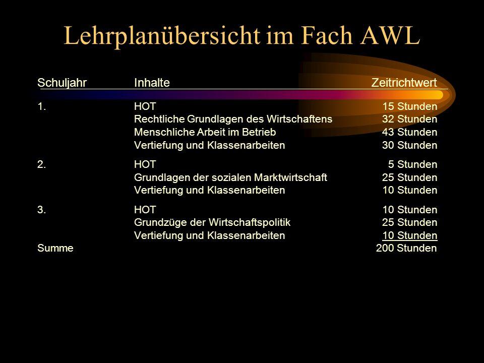 Lehrplanübersicht im Fach AWL