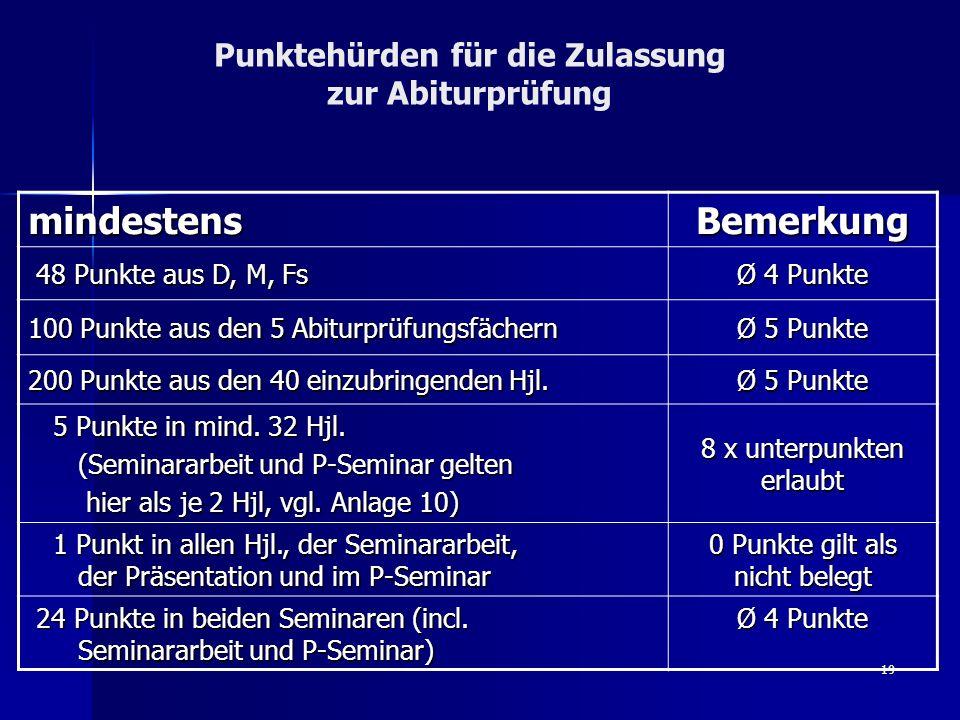 Punktehürden für die Zulassung zur Abiturprüfung