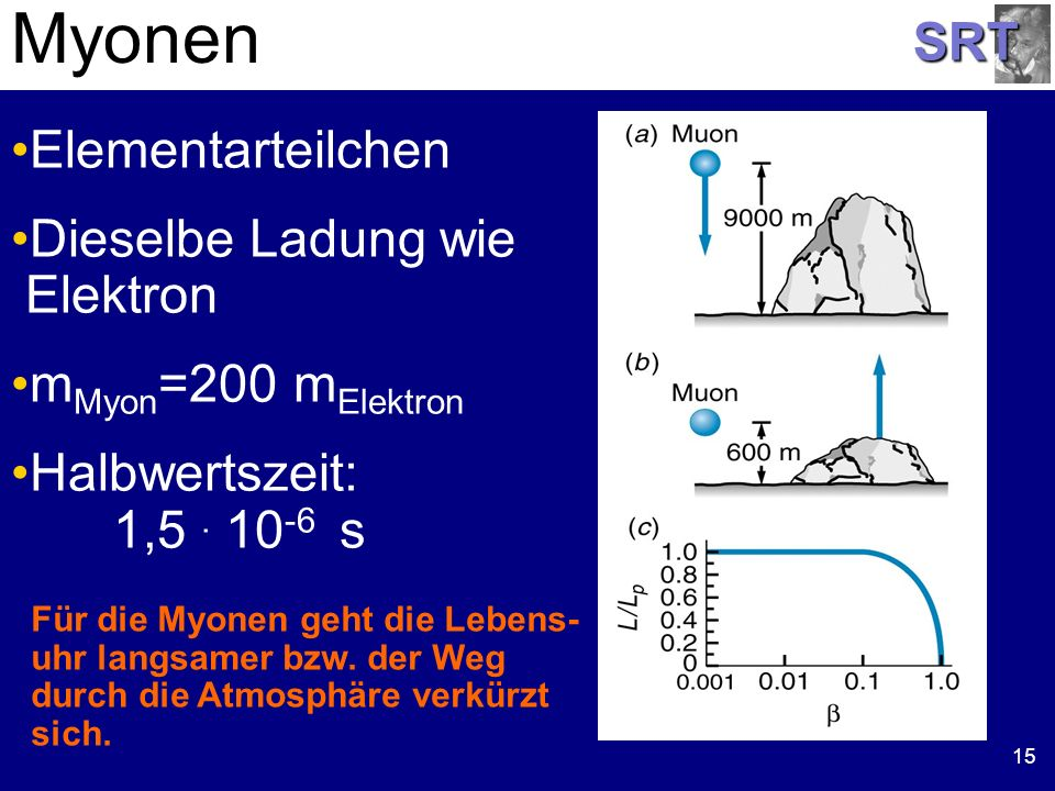 Myonen Elementarteilchen Dieselbe Ladung wie Elektron