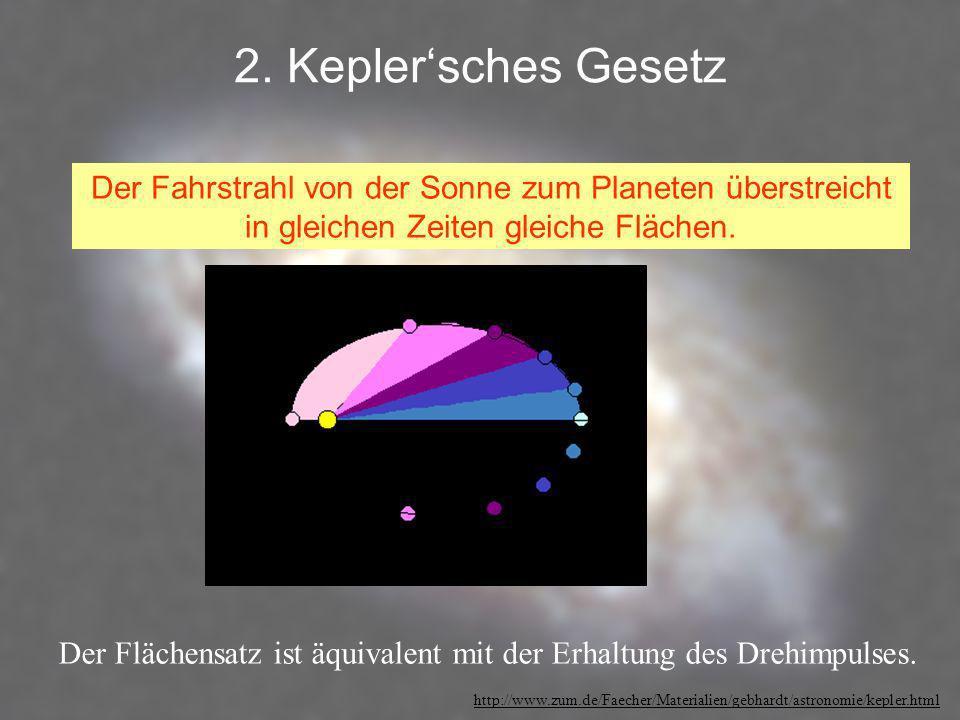 2. Kepler'sches Gesetz Der Fahrstrahl von der Sonne zum Planeten überstreicht in gleichen Zeiten gleiche Flächen.