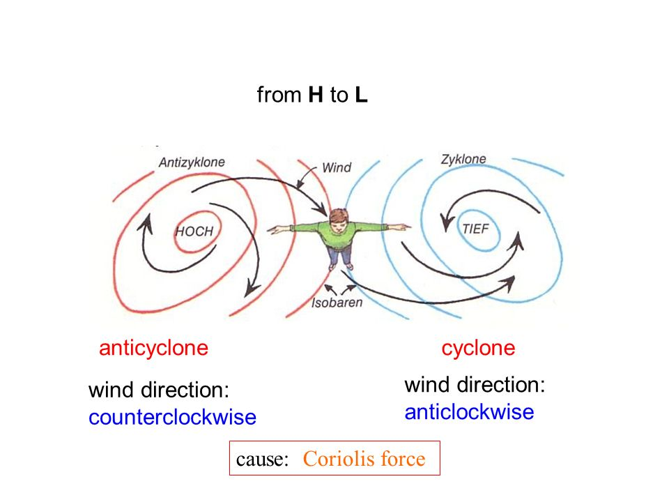 from H to L anticyclone. cyclone. wind direction: anticlockwise. wind direction: counterclockwise.