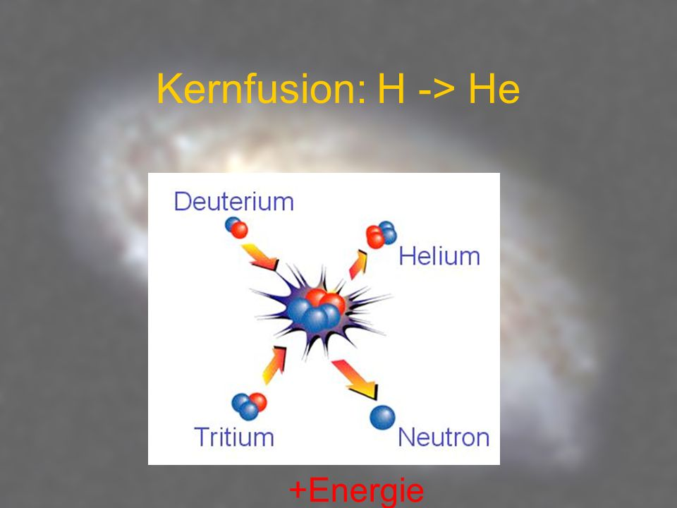 Kernfusion: H -> He +Energie