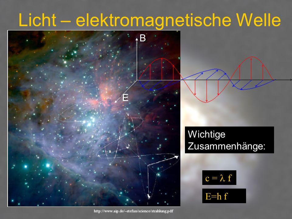 Licht – elektromagnetische Welle