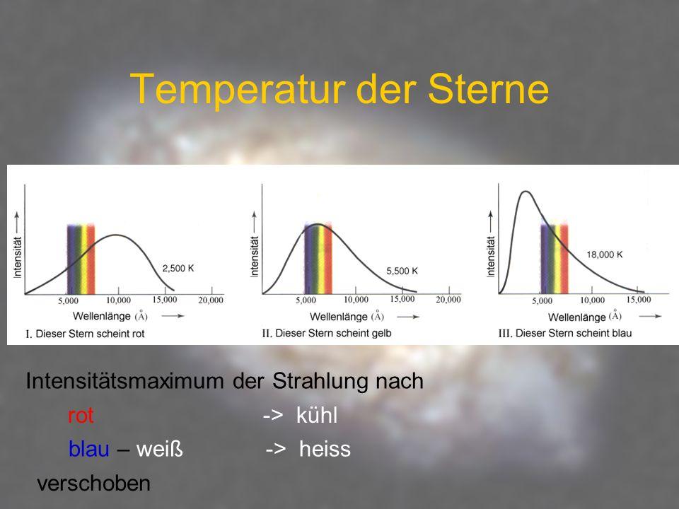 Temperatur der Sterne Intensitätsmaximum der Strahlung nach