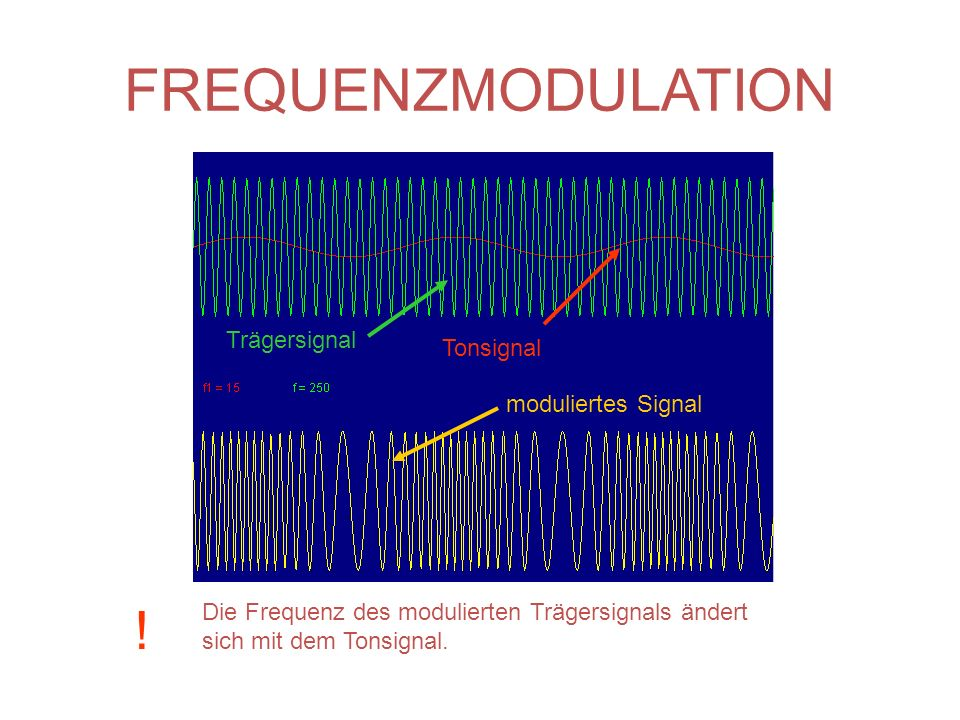 FREQUENZMODULATION ! Trägersignal Tonsignal moduliertes Signal