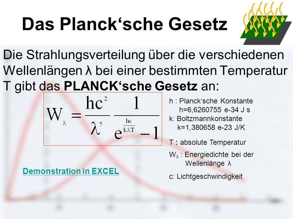 Das Planck'sche Gesetz