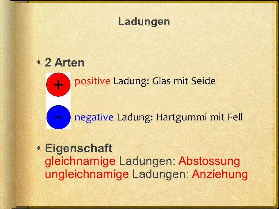 Ladungen 2 Arten. Eigenschaft gleichnamige Ladungen: Abstossung ungleichnamige Ladungen: Anziehung.