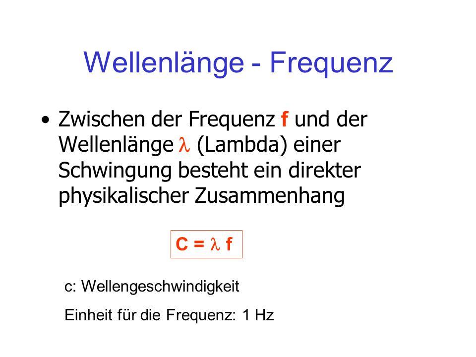 Wellenlänge - Frequenz