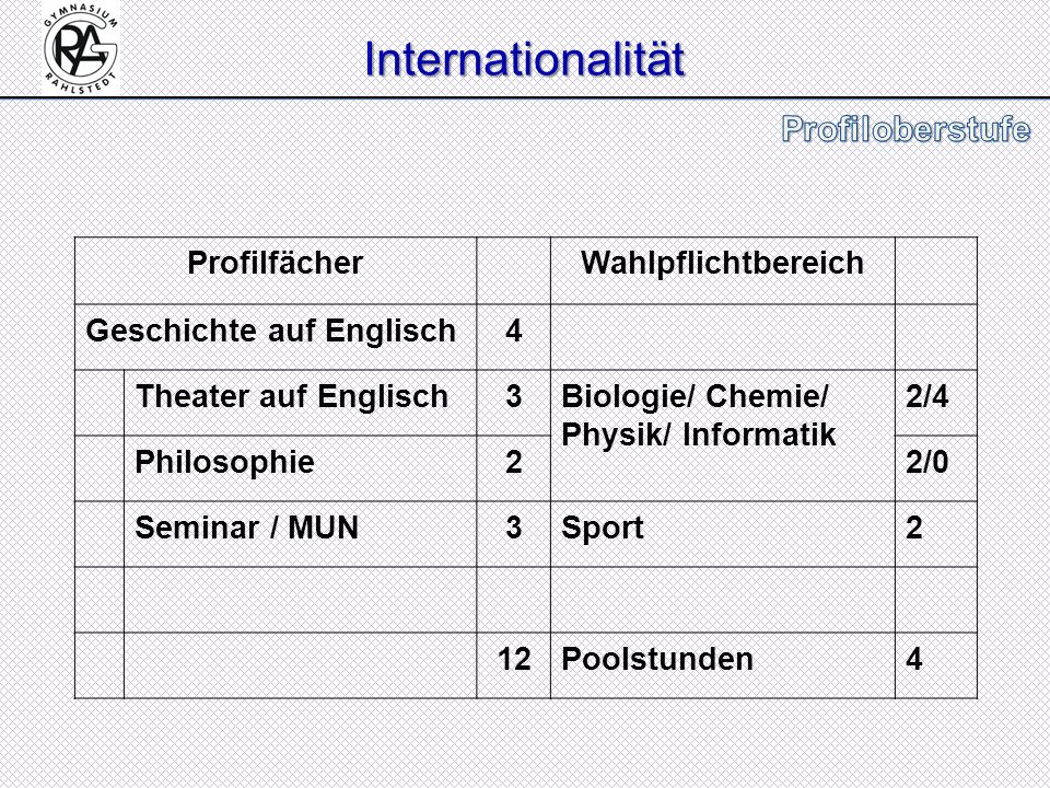 Internationalität Profilfächer Wahlpflichtbereich