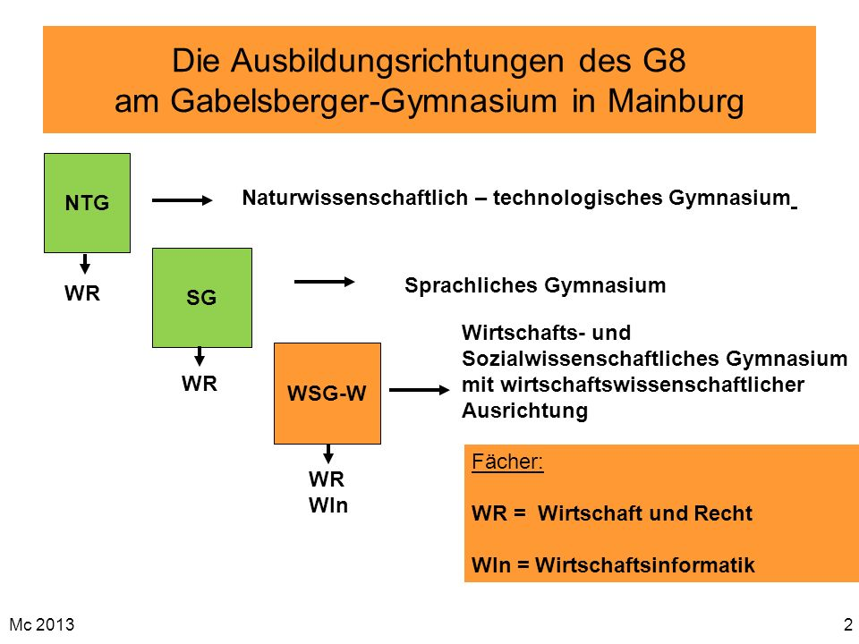 Die Ausbildungsrichtungen des G8 am Gabelsberger-Gymnasium in Mainburg