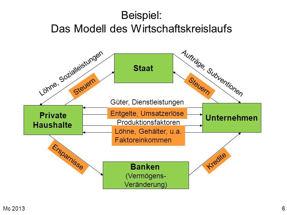 Beispiel: Das Modell des Wirtschaftskreislaufs
