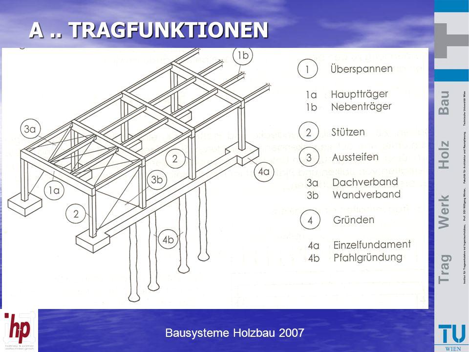A .. TRAGFUNKTIONEN