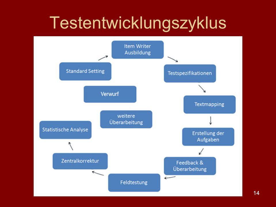 Testentwicklungszyklus