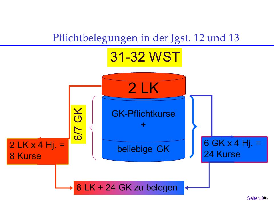Pflichtbelegungen in der Jgst. 12 und 13
