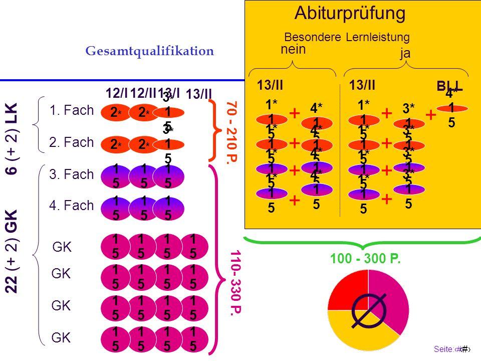  + + + Abiturprüfung 6 (+ 2) LK 22 (+ 2) GK Gesamtqualifikation nein
