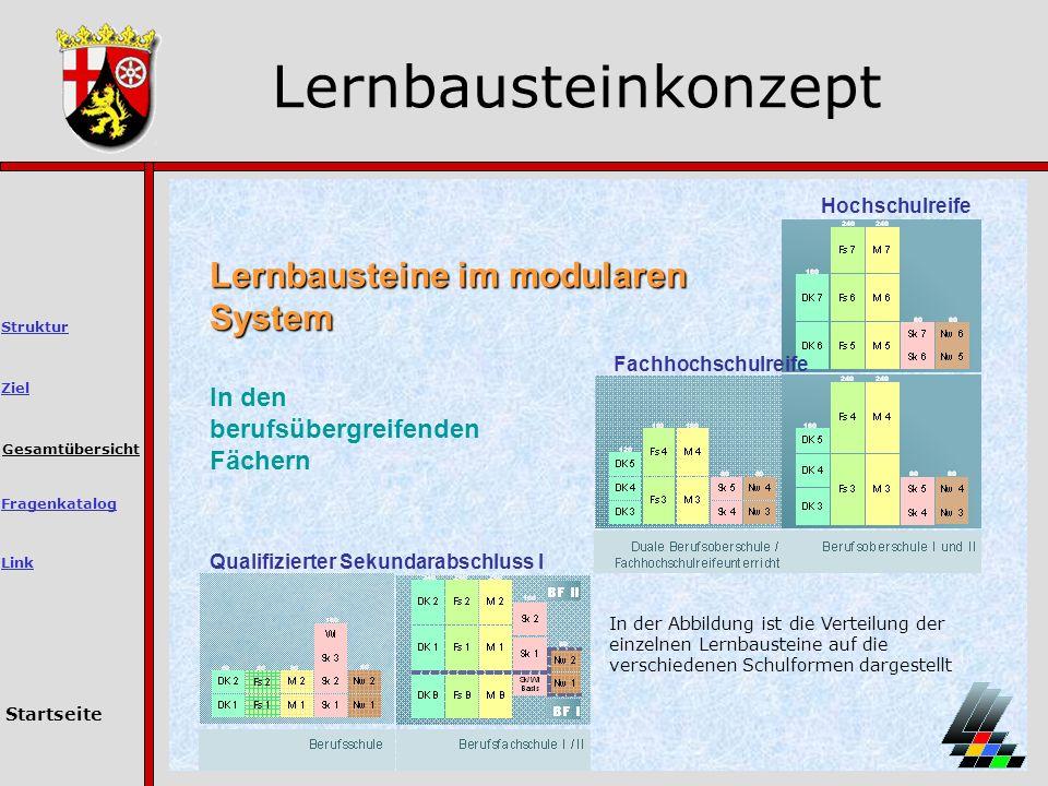 Lernbausteinkonzept Lernbausteine im modularen System