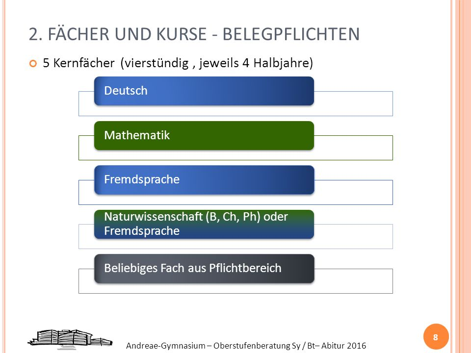 2. FÄCHER UND KURSE - BELEGPFLICHTEN