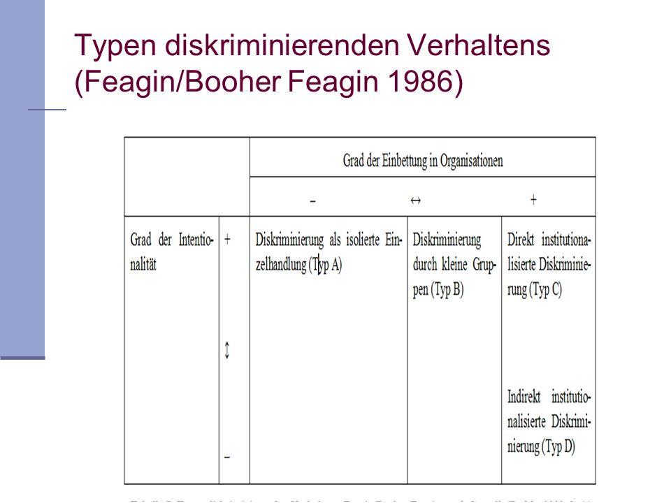 Typen diskriminierenden Verhaltens (Feagin/Booher Feagin 1986)