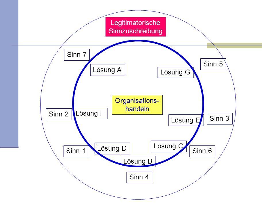 Legitimatorische Sinnzuschreibung. Sinn 7. Sinn 5. Lösung A. Lösung G. Organisations- handeln.