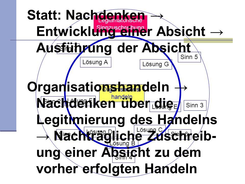 Statt: Nachdenken → Entwicklung einer Absicht → Ausführung der Absicht