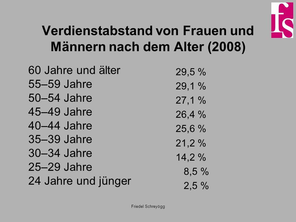 Verdienstabstand von Frauen und Männern nach dem Alter (2008)