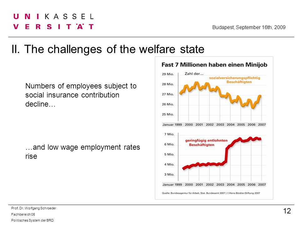 II. The challenges of the welfare state