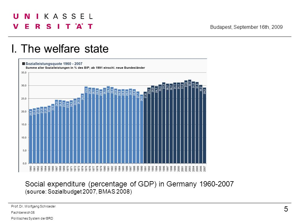 Budapest, September 16th, 2009 I. The welfare state. Social expenditure (percentage of GDP) in Germany 1960-2007.