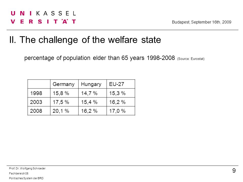 II. The challenge of the welfare state