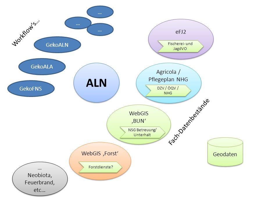 ALN Workflow's… Fach-Datenbestände … … eFJ2 … GekoALN GekoALA