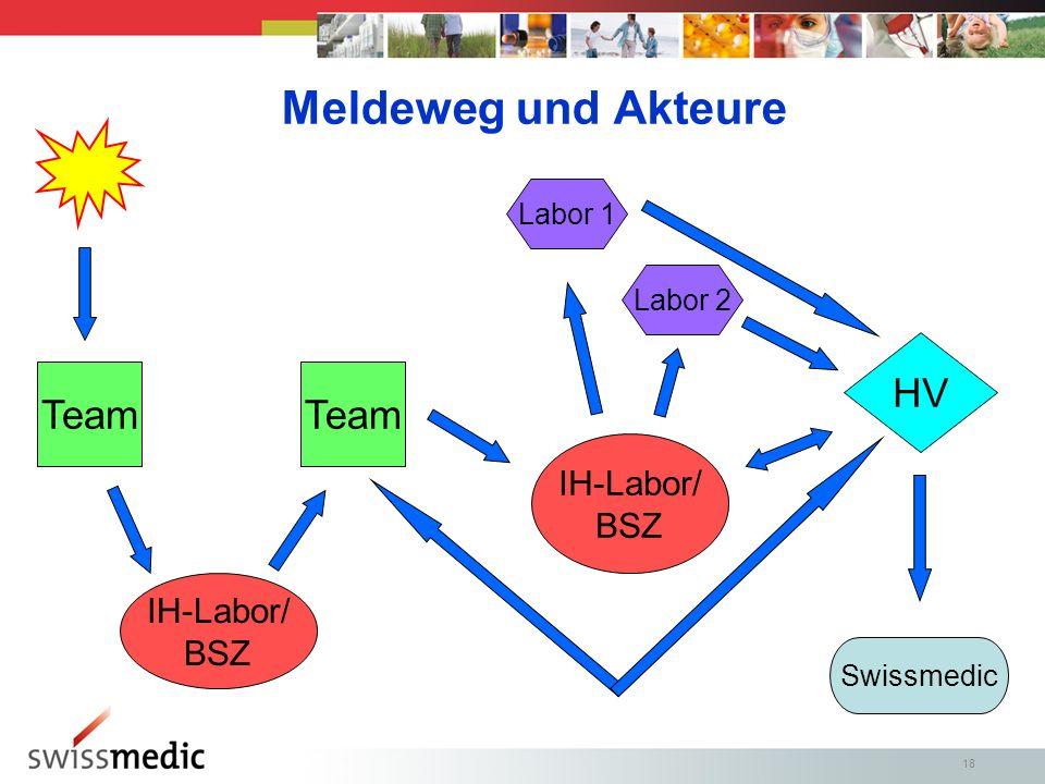 Meldeweg und Akteure HV Team Team IH-Labor/ BSZ IH-Labor/ BSZ Labor 1