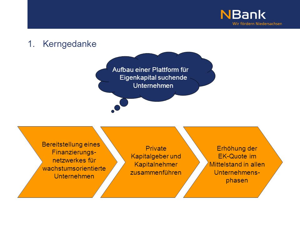 1. Kerngedanke Aufbau einer Plattform für Eigenkapital suchende Unternehmen.