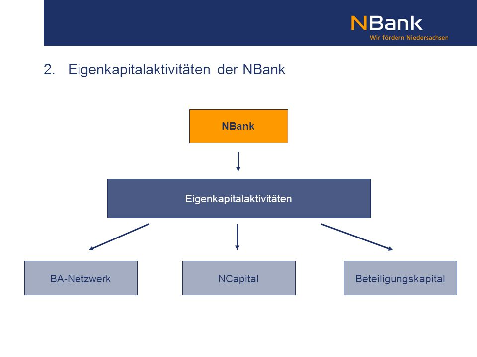 2. Eigenkapitalaktivitäten der NBank