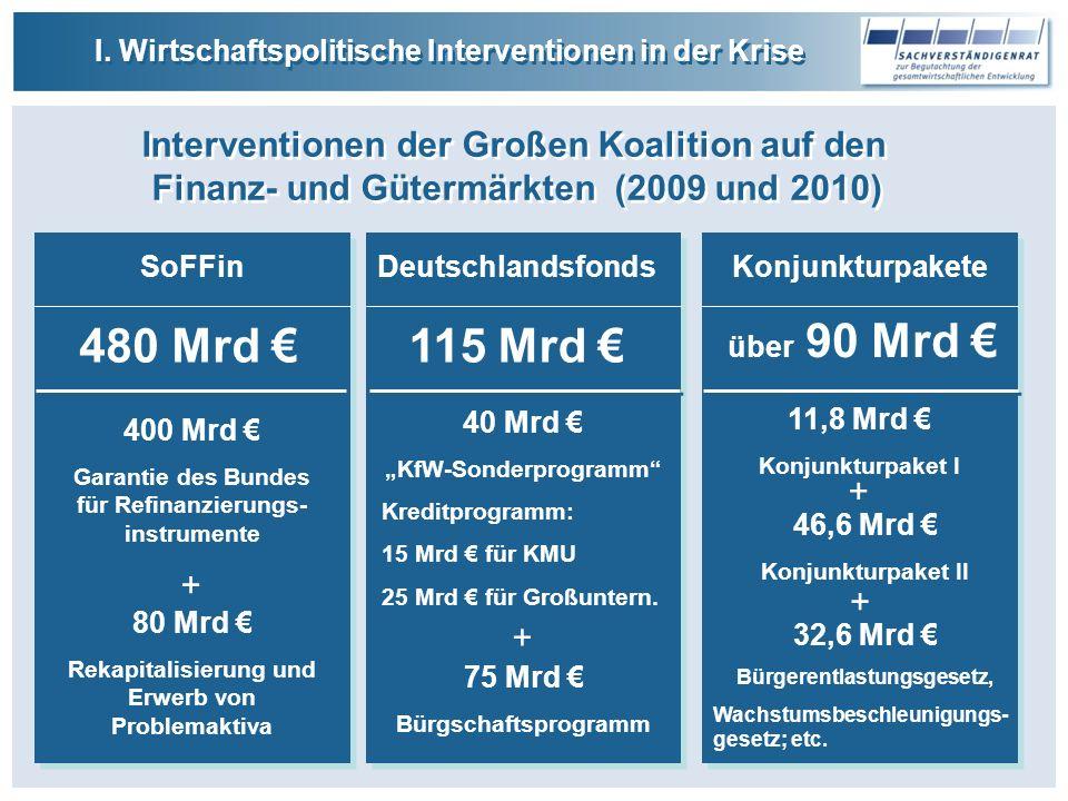 480 Mrd € 115 Mrd € Interventionen der Großen Koalition auf den