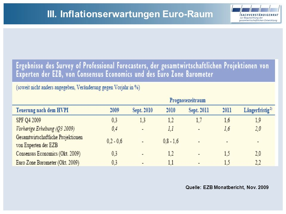 III. Inflationserwartungen Euro-Raum