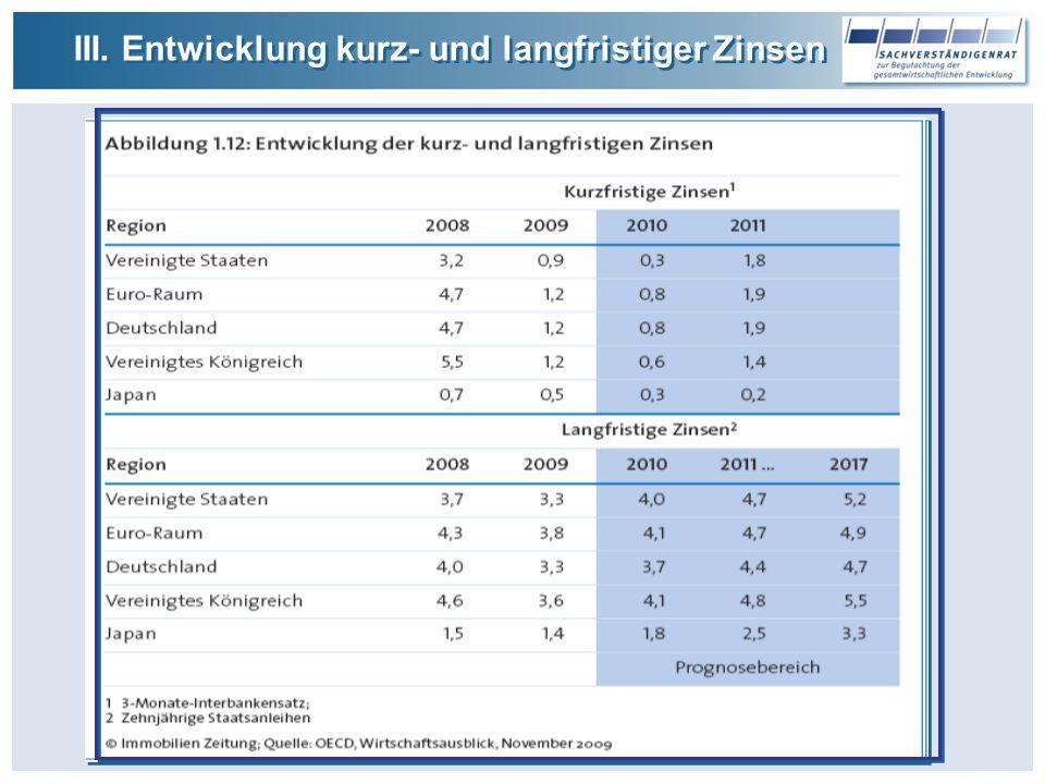 III. Entwicklung kurz- und langfristiger Zinsen