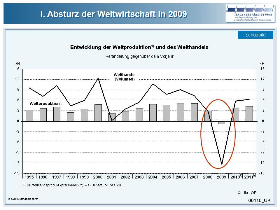 I. Absturz der Weltwirtschaft in 2009