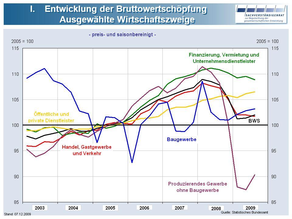 Entwicklung der Bruttowertschöpfung Ausgewählte Wirtschaftszweige