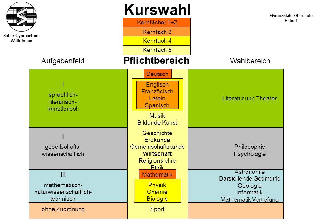Kurswahl Pflichtbereich Aufgabenfeld Wahlbereich Kernfächer 1+2