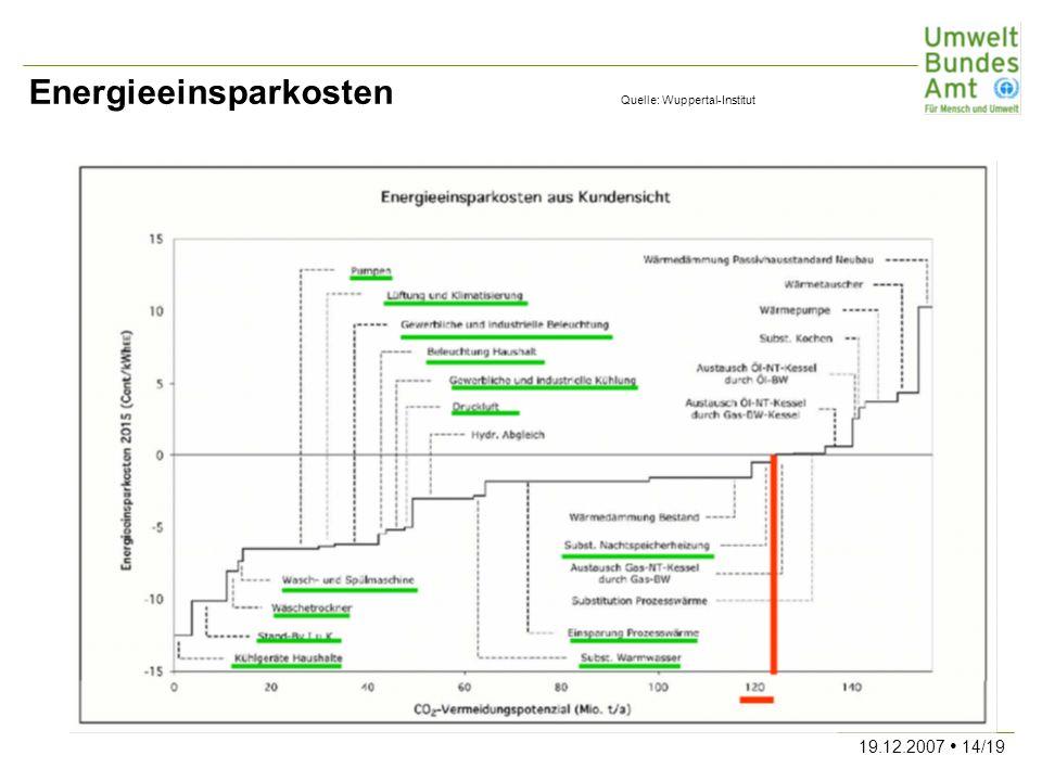 Energieeinsparkosten Quelle: Wuppertal-Institut