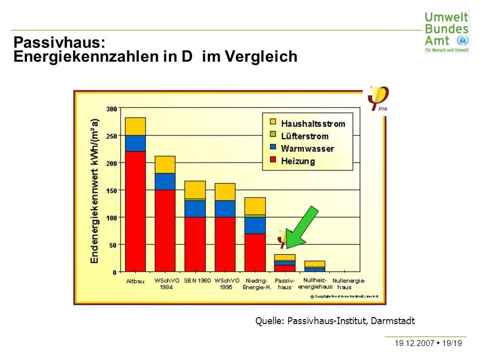 Passivhaus: Energiekennzahlen in D im Vergleich