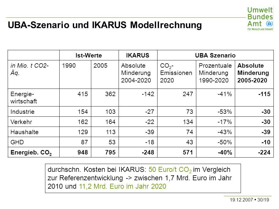 UBA-Szenario und IKARUS Modellrechnung