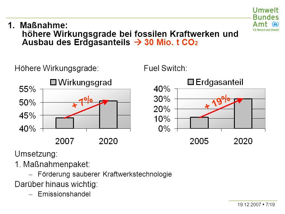 1. Maßnahme: höhere Wirkungsgrade bei fossilen Kraftwerken und Ausbau des Erdgasanteils  30 Mio. t CO2