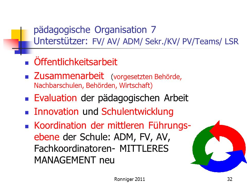 pädagogische Organisation 7 Unterstützer: FV/ AV/ ADM/ Sekr