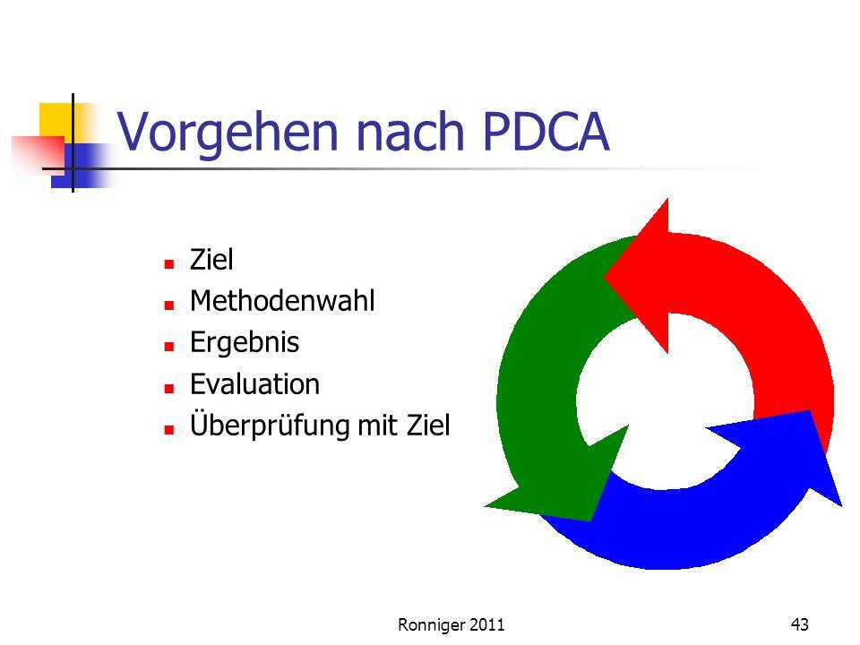 Vorgehen nach PDCA Ziel Methodenwahl Ergebnis Evaluation