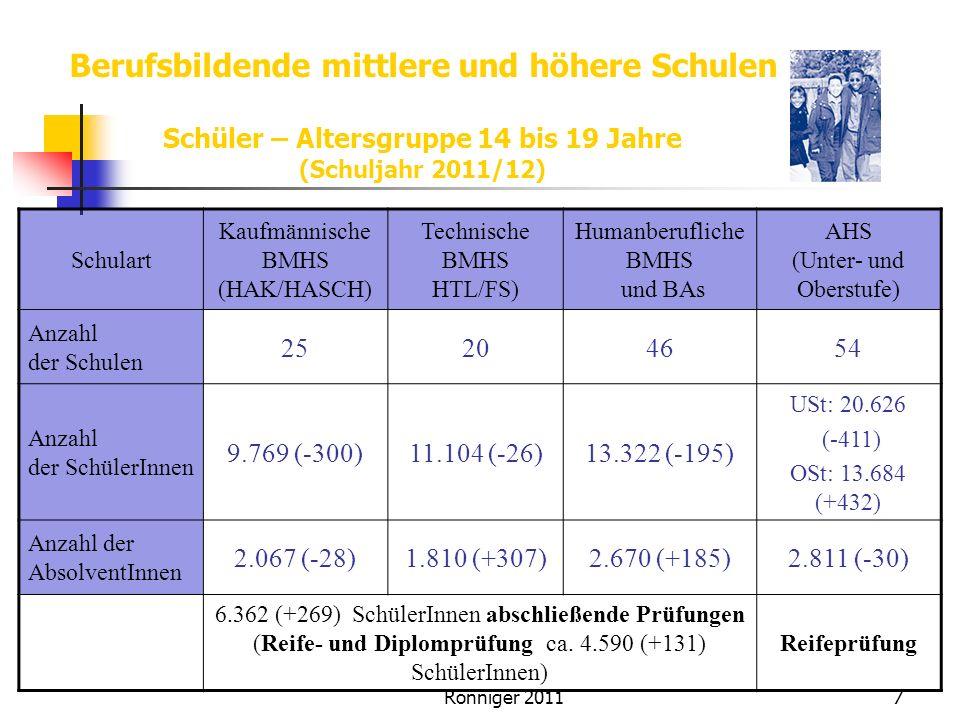 Berufsbildende mittlere und höhere Schulen
