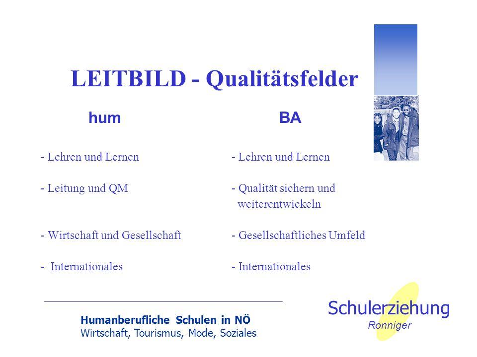 LEITBILD - Qualitätsfelder