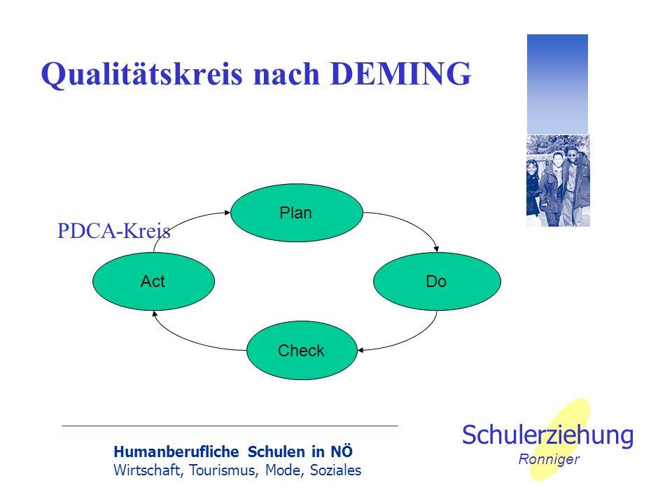 Qualitätskreis nach DEMING